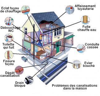 débouchage des canalisations dans maison