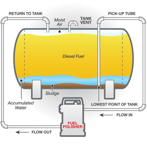 schema nettoyage cuvemazout. Nos plombiers chauffagistes vont commencer le  nettoyage citerne mazout ... db5d61968306